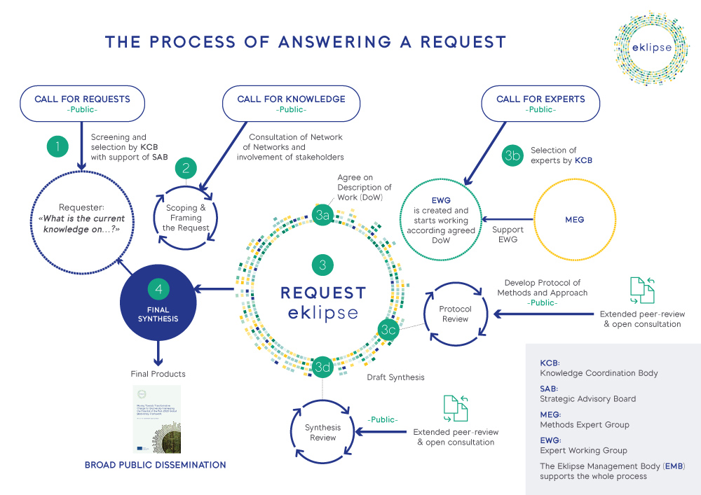 The process of answering a request